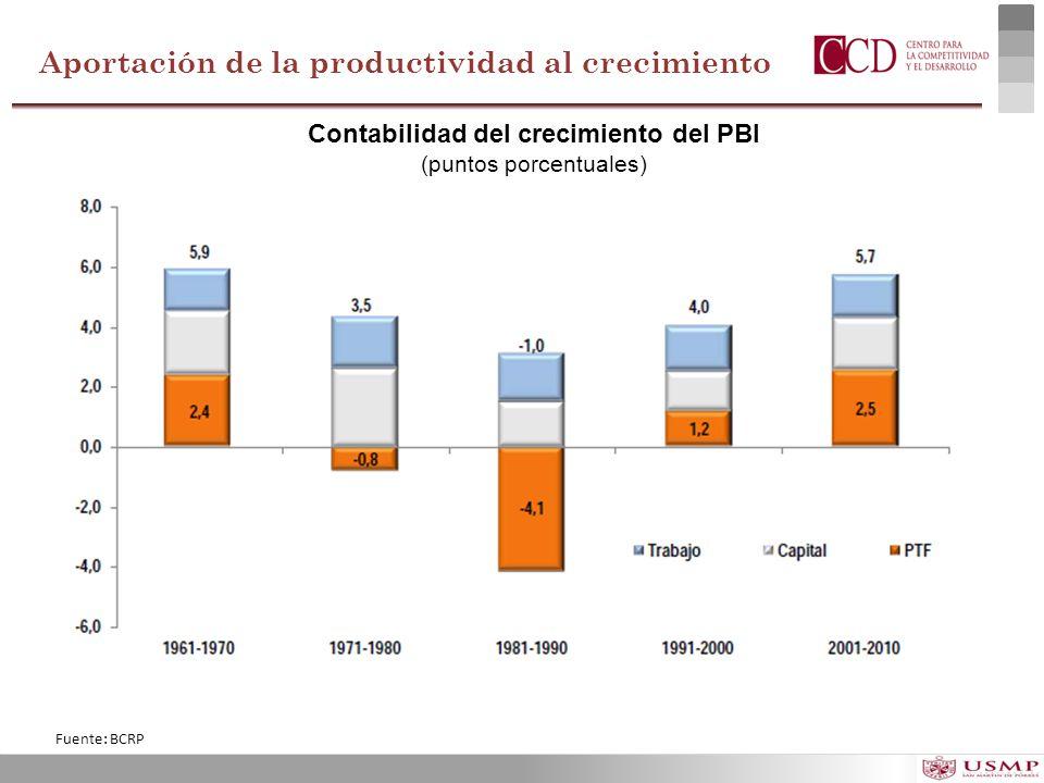 Aportación de la productividad al crecimiento Fuente: BCRP Contabilidad del crecimiento del PBI (puntos porcentuales)
