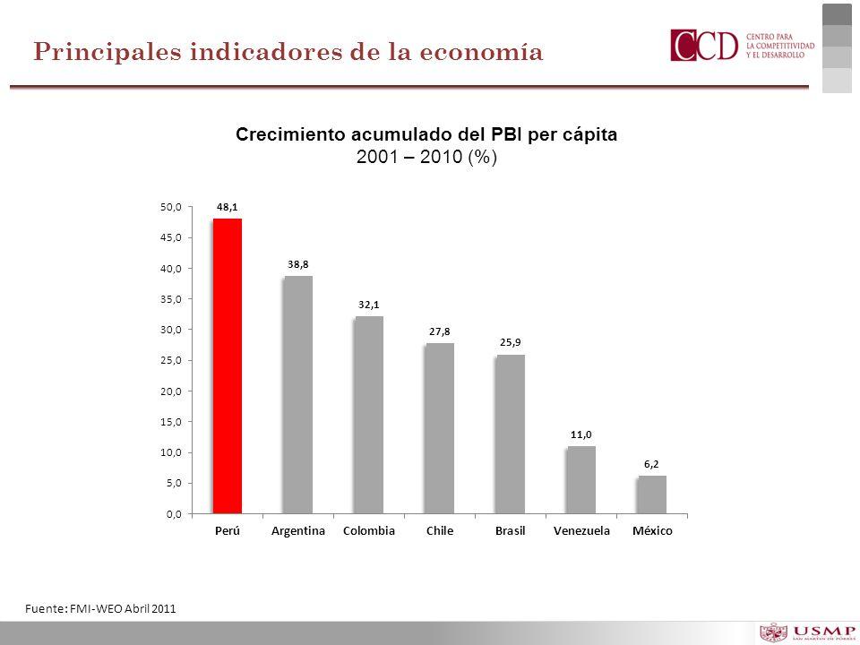 Crecimiento acumulado del PBI per cápita 2001 – 2010 (%) Fuente: FMI-WEO Abril 2011 Principales indicadores de la economía