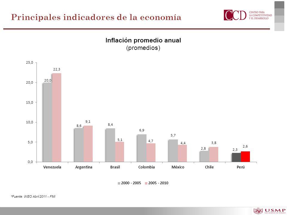 Inflación promedio anual (promedios) *Fuente: WEO Abril 2011 - FMI