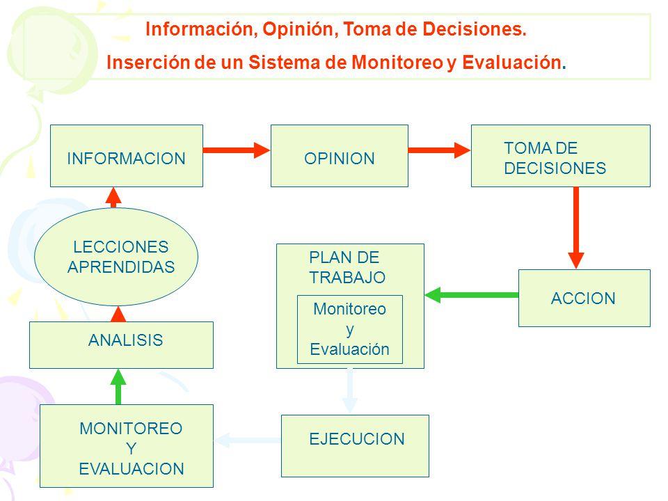 INFORMACIONOPINION TOMA DE DECISIONES ACCION PLAN DE TRABAJO Monitoreo y Evaluación EJECUCION MONITOREO Y EVALUACION LECCIONES APRENDIDAS ANALISIS Inf