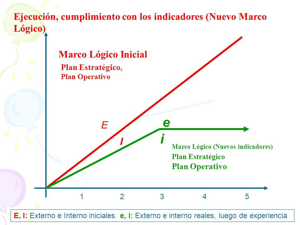 12345 Marco Lógico Inicial Plan Estratégico, Plan Operativo Marco Lógico (Nuevos indicadores) Plan Estratégico Plan Operativo E I e i E, I: Externo e