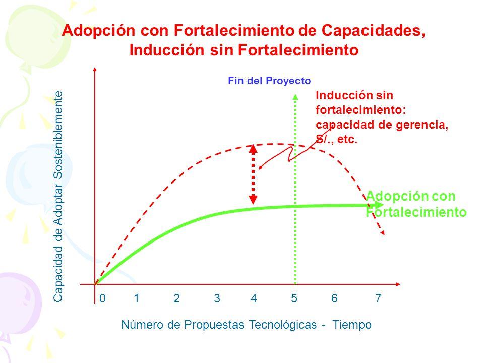 Adopción con Fortalecimiento de Capacidades, Inducción sin Fortalecimiento Número de Propuestas Tecnológicas - Tiempo Capacidad de Adoptar Sosteniblem