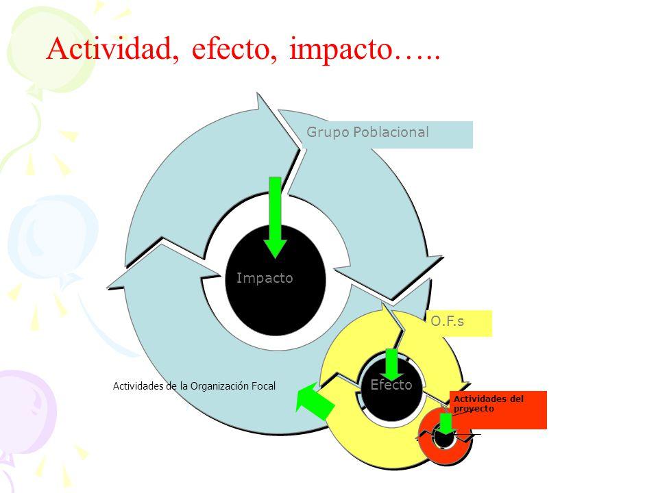 En un escenario como el descrito: Los objetivos del proyecto no cambian, eso equivaldría a cambiar el proyecto.