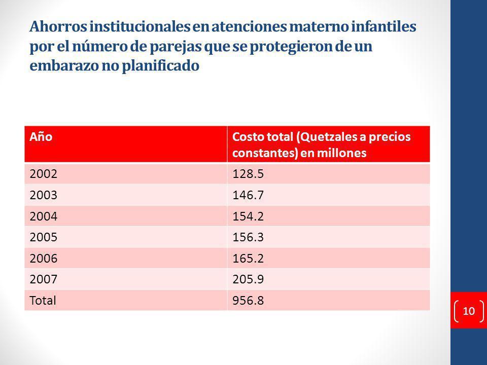 Ahorros institucionales en atenciones materno infantiles por el número de parejas que se protegieron de un embarazo no planificado AñoCosto total (Quetzales a precios constantes) en millones 2002128.5 2003146.7 2004154.2 2005156.3 2006165.2 2007205.9 Total956.8 10