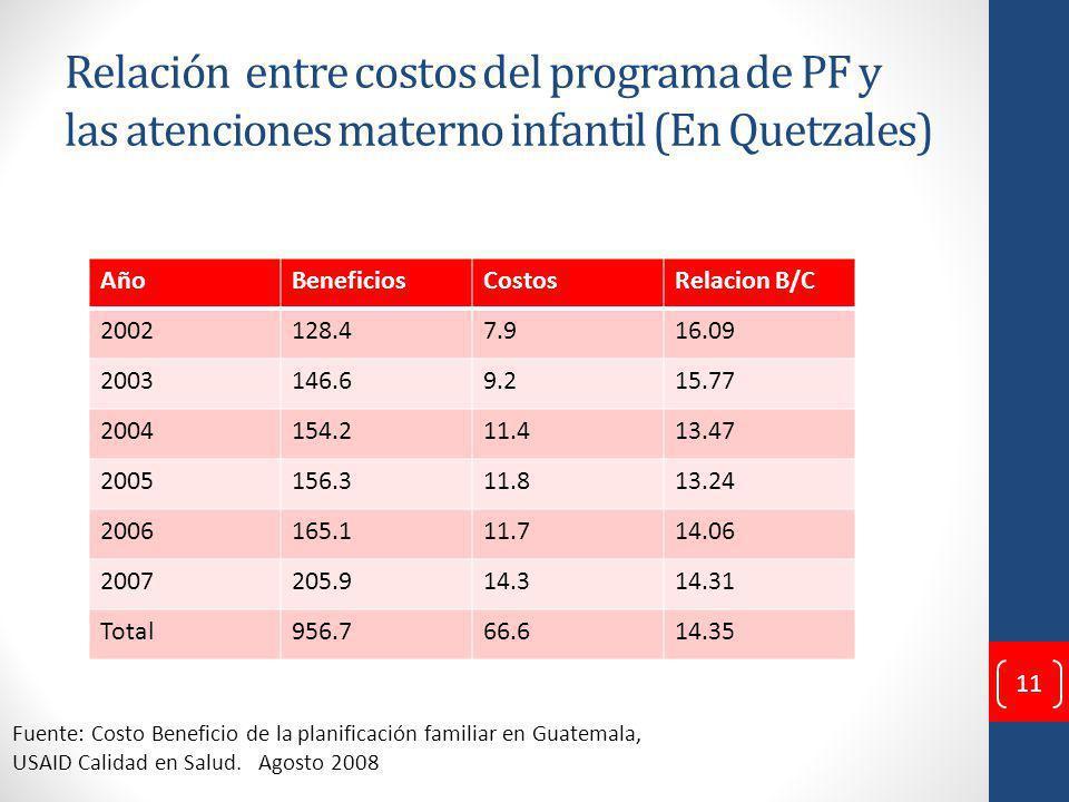 Relación entre costos del programa de PF y las atenciones materno infantil (En Quetzales) AñoBeneficiosCostosRelacion B/C 2002128.47.916.09 2003146.69.215.77 2004154.211.413.47 2005156.311.813.24 2006165.111.714.06 2007205.914.314.31 Total956.766.614.35 Fuente: Costo Beneficio de la planificación familiar en Guatemala, USAID Calidad en Salud.