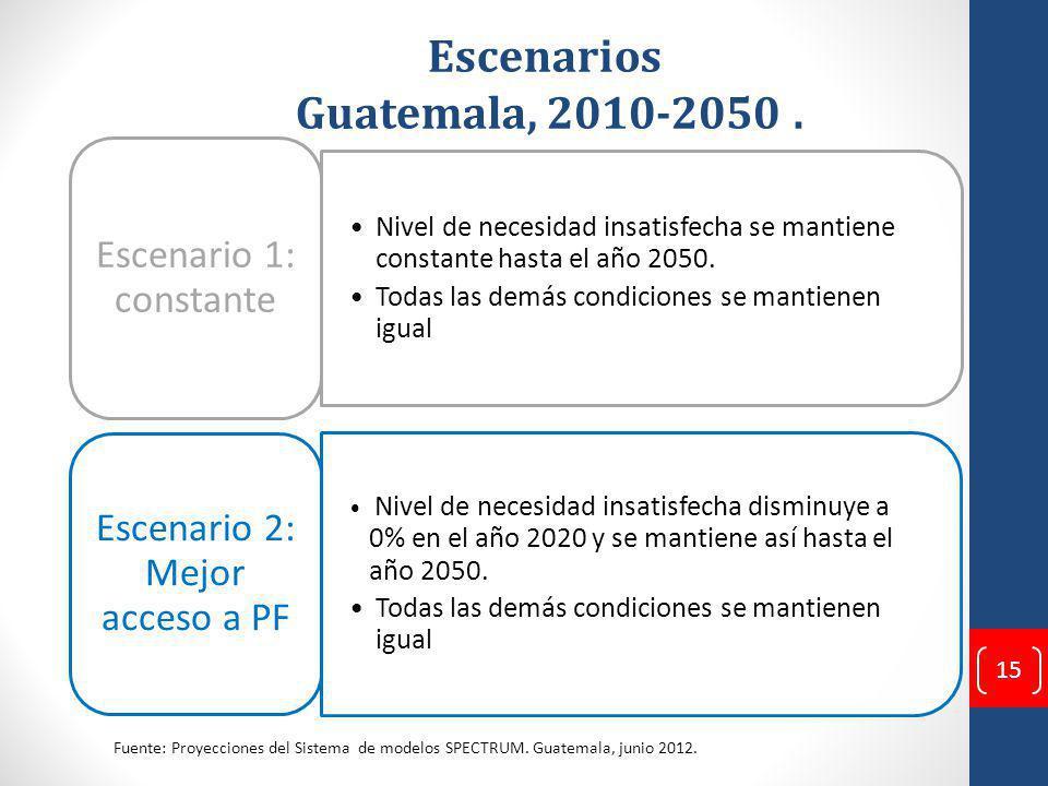 Nivel de necesidad insatisfecha se mantiene constante hasta el año 2050.
