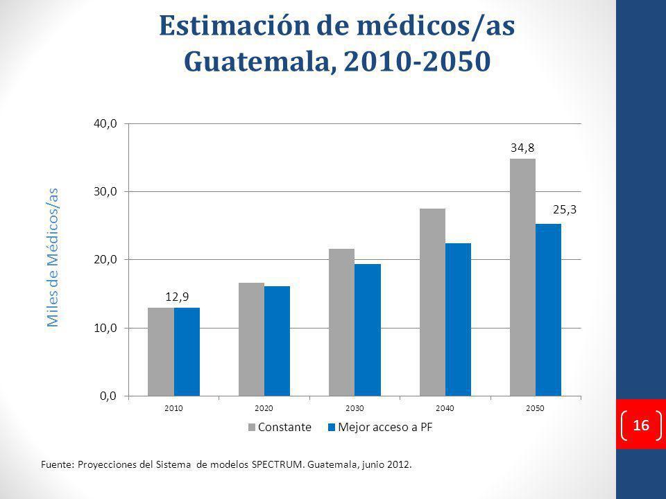 Estimación de médicos/as Guatemala, 2010-2050 Miles de Médicos/as Fuente: Proyecciones del Sistema de modelos SPECTRUM.