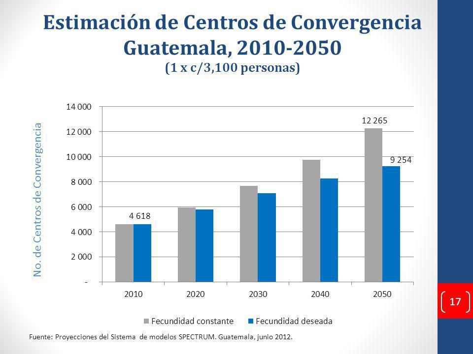 Estimación de Centros de Convergencia Guatemala, 2010-2050 (1 x c/3,100 personas) No.