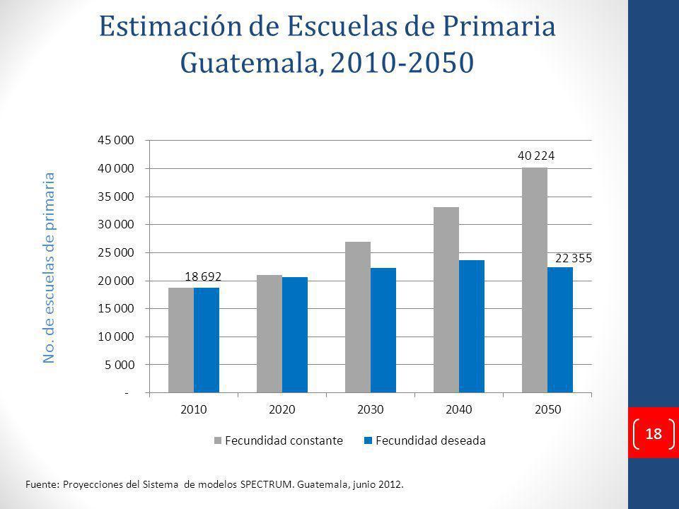 Estimación de Escuelas de Primaria Guatemala, 2010-2050 No.