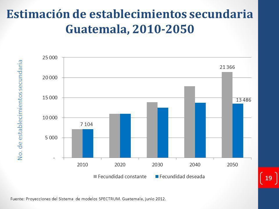 Estimación de establecimientos secundaria Guatemala, 2010-2050 No.