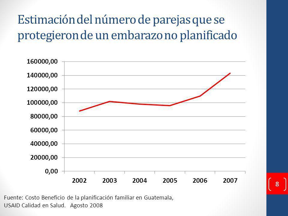 Estimación del número de parejas que se protegieron de un embarazo no planificado Fuente: Costo Beneficio de la planificación familiar en Guatemala, USAID Calidad en Salud.