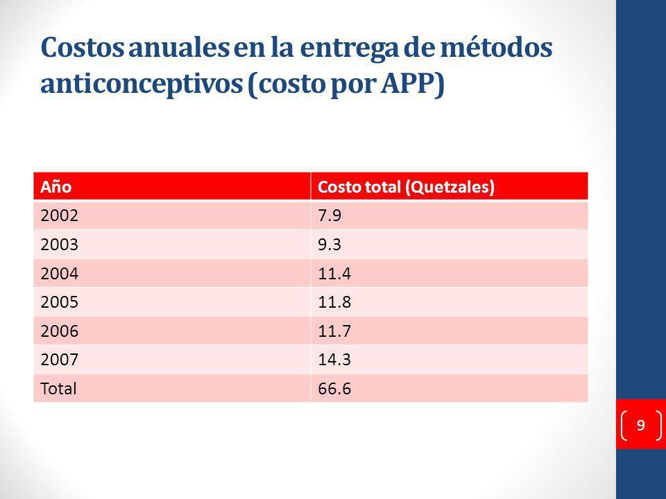 Costos anuales en la entrega de métodos anticonceptivos (costo por APP) AñoCosto total (Quetzales) 20027.9 20039.3 200411.4 200511.8 200611.7 200714.3 Total66.6 9