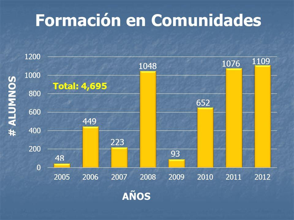 Formación en Comunidades AÑOS # ALUMNOS 449 1048 223 93 1076 652 1109