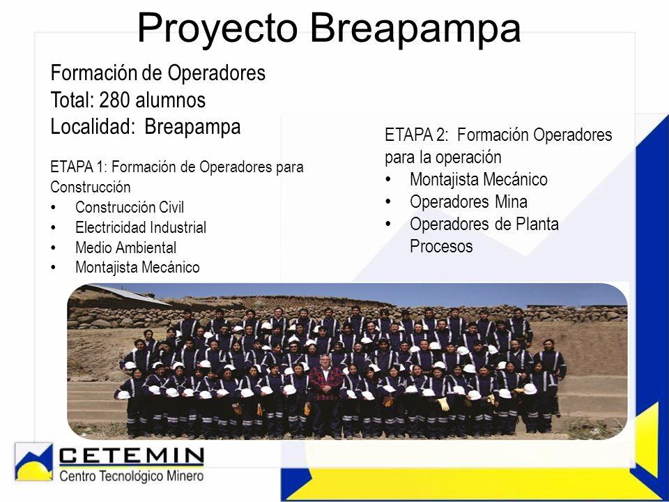 Proyecto Breapampa Formación de Operadores Total: 280 alumnos Localidad: Breapampa ETAPA 2: Formación Operadores para la operación Montajista Mecánico