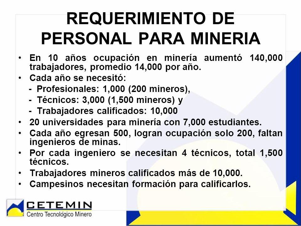 PROGRAMAS DE INCLUSIÓN SOCIAL Formación personal proyecto CERRO LINDO.