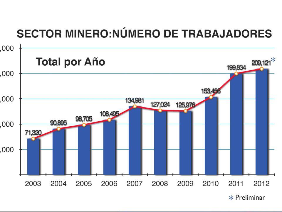 Proyecto La Zanja Formación de Técnicos: Total: 230 alumnos (procedentes Santa Cruz y San Miguel) Especialidades: Mantenimiento de Equipo Pesado Procesamiento de Minerales Medio Ambiente Explotación de Minas