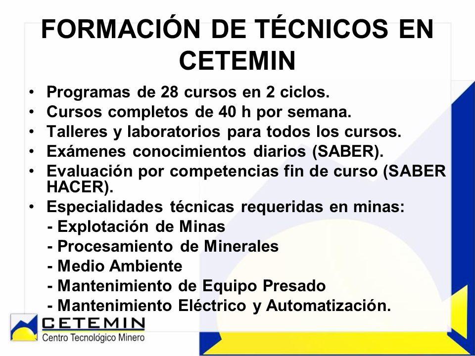 SEDES OPERATIVAS DE CETEMIN Principal km 49 C.Central, Corcona, Huarochirí, Lima.