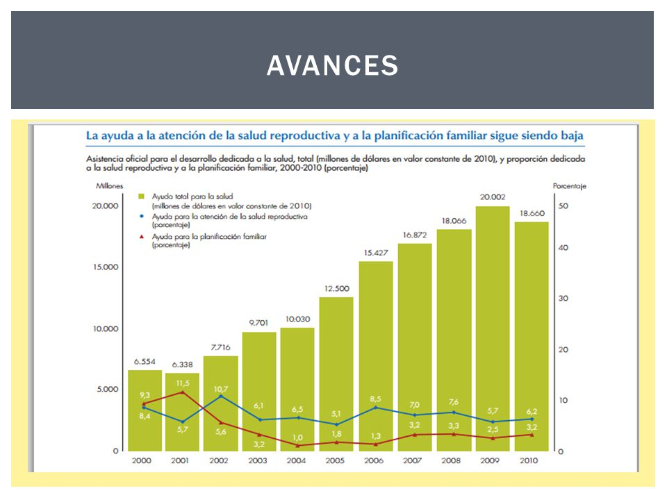 ODM 5: MORTALIDAD MATERNA o La tasa de mortalidad materna es un indicador representativo del desarrollo económico, social, educacional y sanitario de un país.