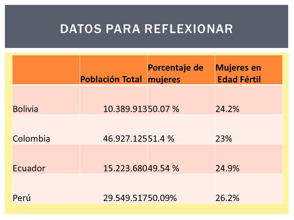 Población Total Porcentaje de mujeres Mujeres en Edad Fértil Bolivia10.389.91350.07 %24.2% Colombia46.927.12551.4 %23% Ecuador15.223.68049.54 %24.9% P