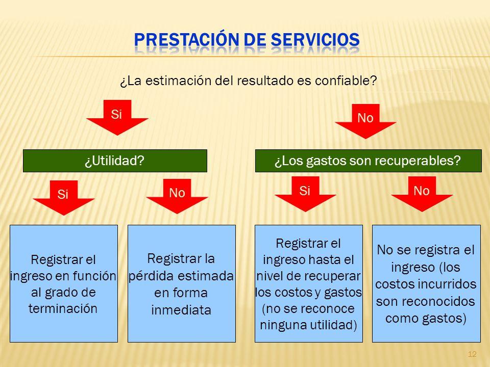 Registrar el ingreso en función al grado de terminación No se registra el ingreso (los costos incurridos son reconocidos como gastos) ¿La estimación d