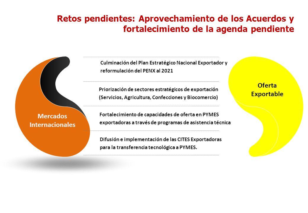Retos pendientes: Aprovechamiento de los Acuerdos y fortalecimiento de la agenda pendiente Mercados Internacionales Oferta Exportable Culminación del