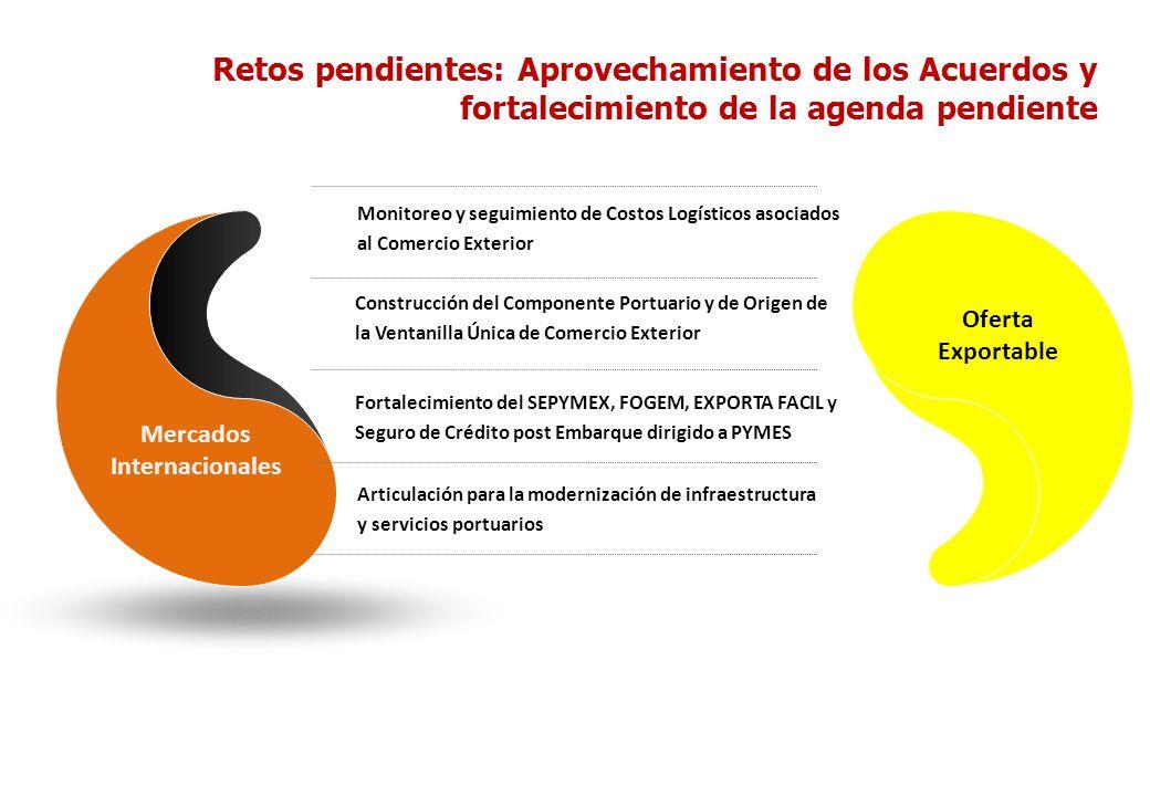 Retos pendientes: Aprovechamiento de los Acuerdos y fortalecimiento de la agenda pendiente Mercados Internacionales Monitoreo y seguimiento de Costos