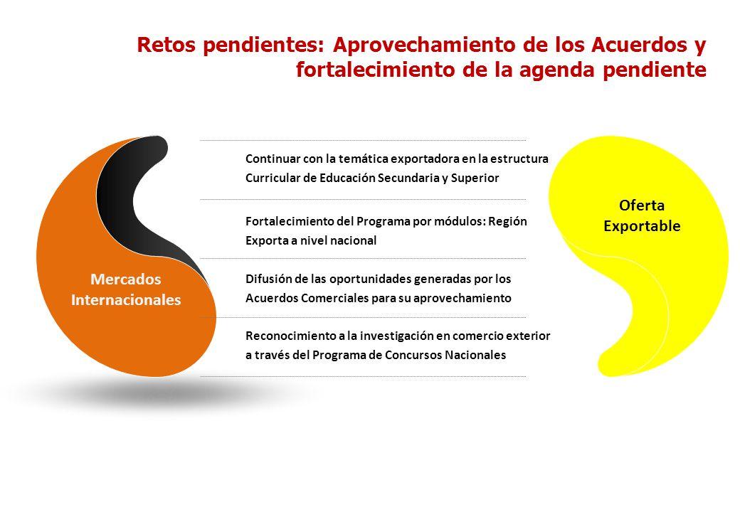 Retos pendientes: Aprovechamiento de los Acuerdos y fortalecimiento de la agenda pendiente Mercados Internacionales Continuar con la temática exportad