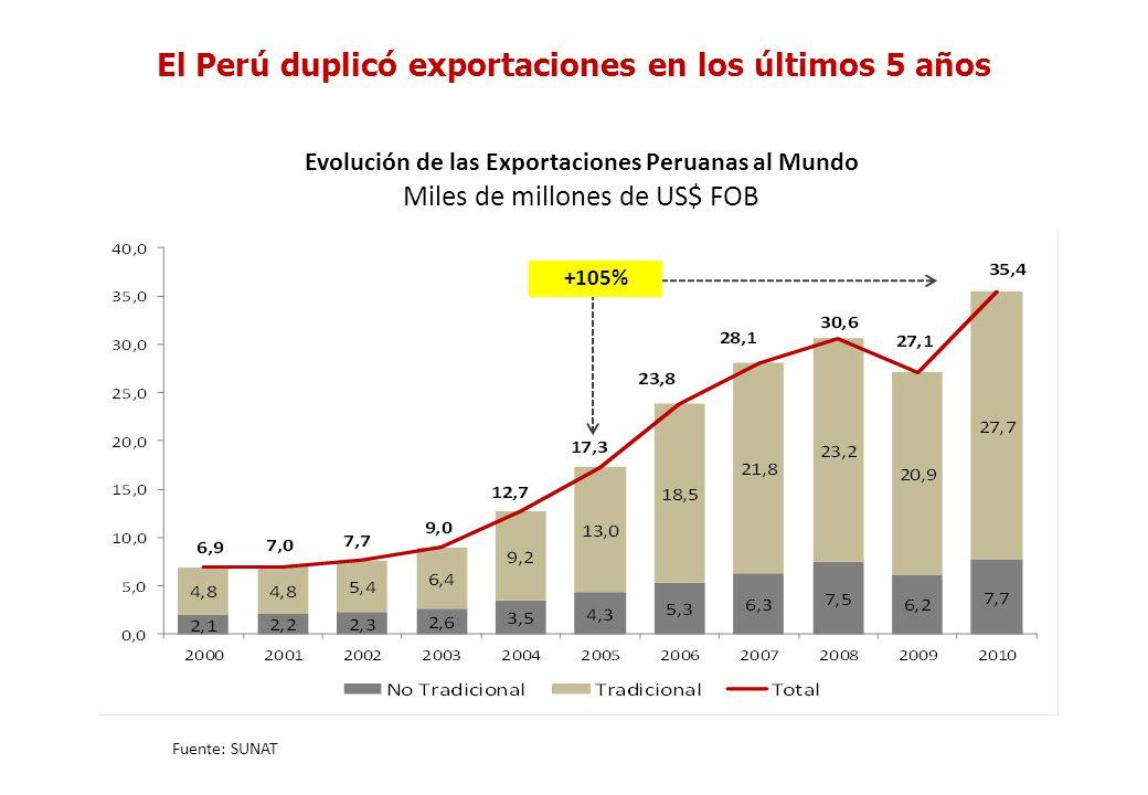 Evolución de las Exportaciones Peruanas al Mundo Miles de millones de US$ FOB Fuente: SUNAT El Perú duplicó exportaciones en los últimos 5 años +105%