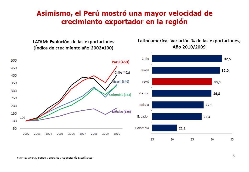 Asimismo, el Perú mostró una mayor velocidad de crecimiento exportador en la región 5 LATAM: Evolución de las exportaciones (Índice de crecimiento año