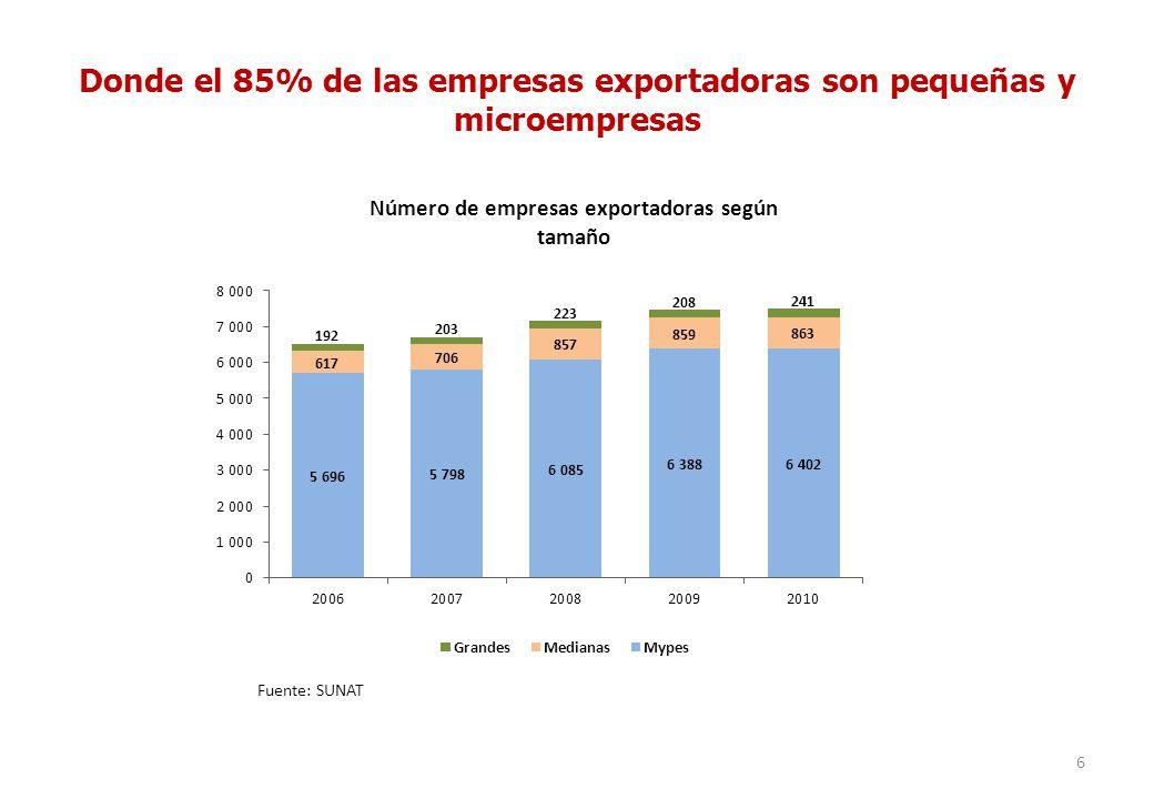 Donde el 85% de las empresas exportadoras son pequeñas y microempresas 6 Fuente: SUNAT Número de empresas exportadoras según tamaño