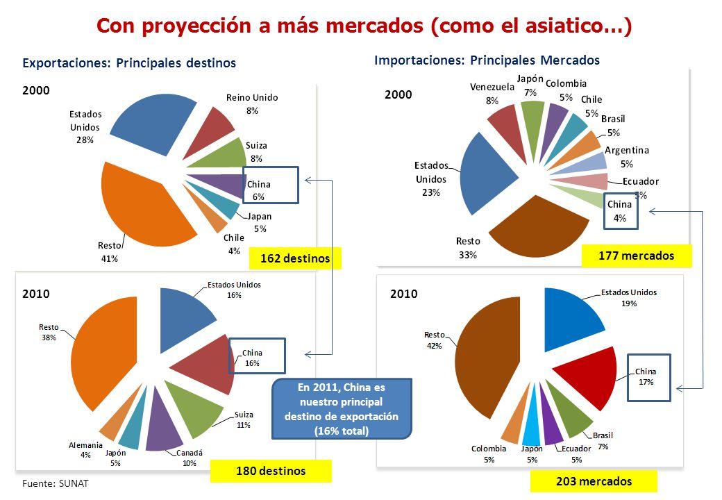 Con proyección a más mercados (como el asiatico…) 180 destinos 203 mercados Fuente: SUNAT 2010 2000 162 destinos Exportaciones: Principales destinos I