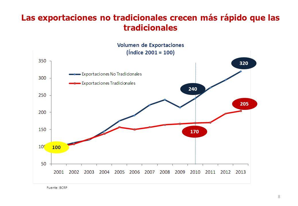 8 Las exportaciones no tradicionales crecen más rápido que las tradicionales Fuente: BCRP Volumen de Exportaciones (Índice 2001 = 100) 100 320 205 170