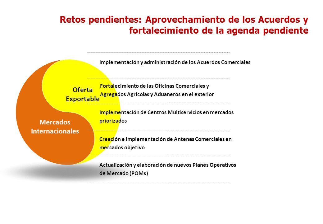 Retos pendientes: Aprovechamiento de los Acuerdos y fortalecimiento de la agenda pendiente Mercados Internacionales Oferta Exportable Implementación y