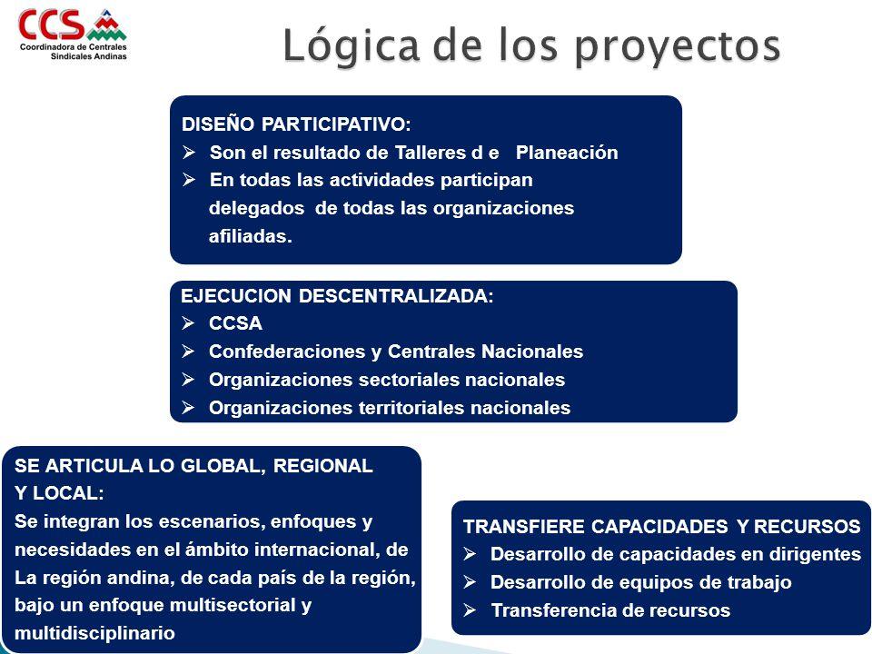 Lógica de los proyectos DISEÑO PARTICIPATIVO: Son el resultado de Talleres d e Planeación En todas las actividades participan delegados de todas las o