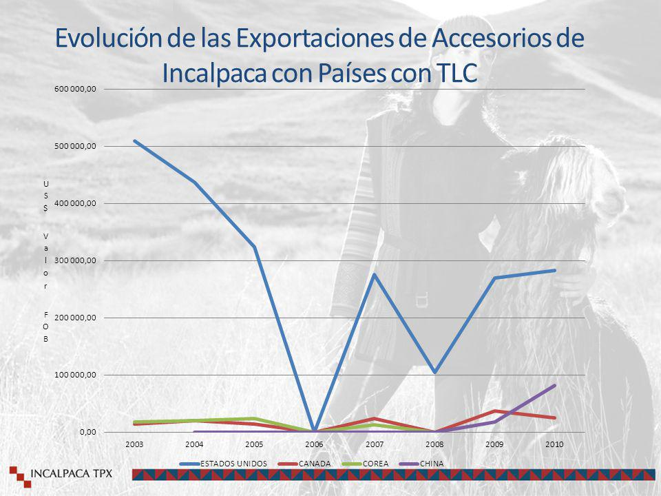 Evolución de las Exportaciones de Accesorios de Incalpaca con Países con TLC