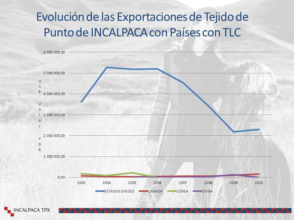 Evolución de las Exportaciones de Tejido de Punto de INCALPACA con Países con TLC