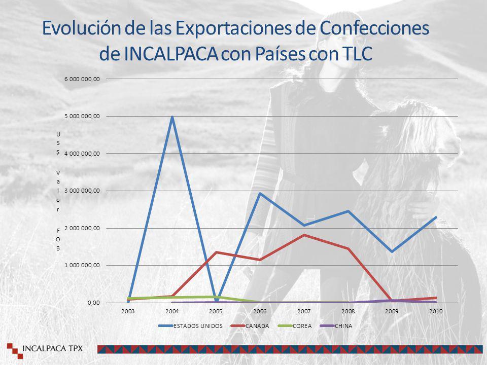 Evolución de las Exportaciones de Confecciones de INCALPACA con Países con TLC