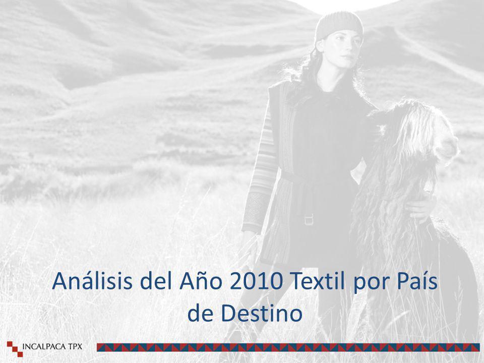 Análisis del Año 2010 Textil por País de Destino