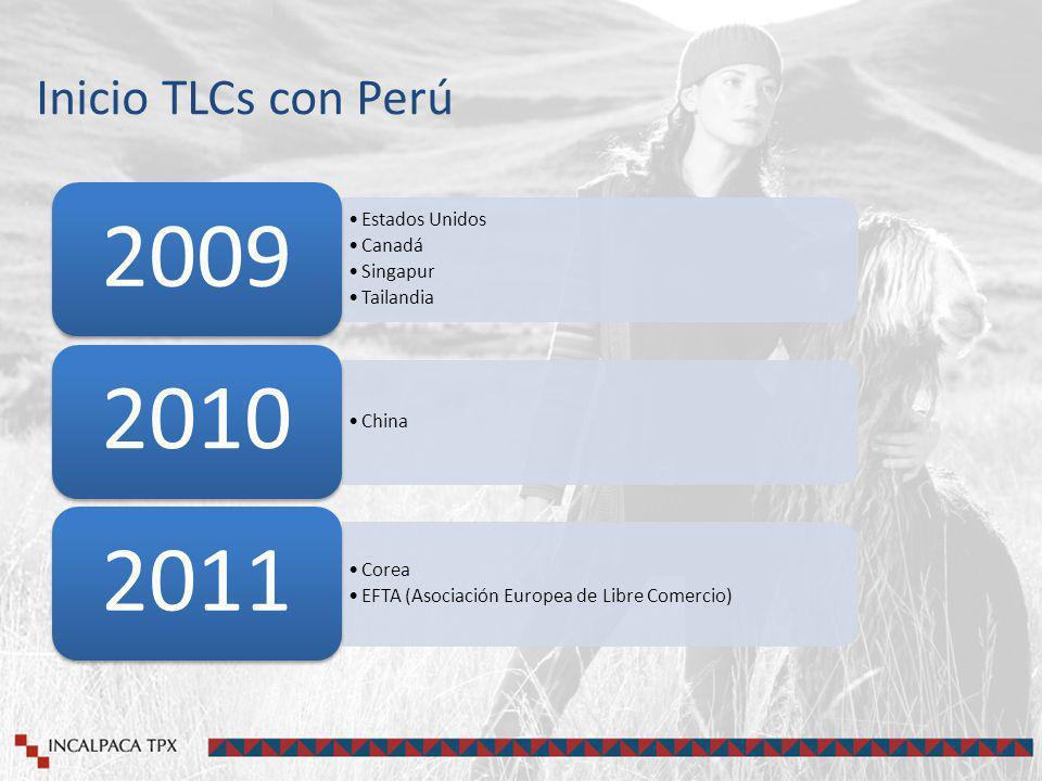 Inicio TLCs con Perú Estados Unidos Canadá Singapur Tailandia 2009 China 2010 Corea EFTA (Asociación Europea de Libre Comercio) 2011