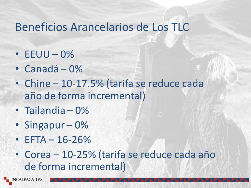 Beneficios Arancelarios de Los TLC EEUU – 0% Canadá – 0% Chine – 10-17.5% (tarifa se reduce cada año de forma incremental) Tailandia – 0% Singapur – 0% EFTA – 16-26% Corea – 10-25% (tarifa se reduce cada año de forma incremental)