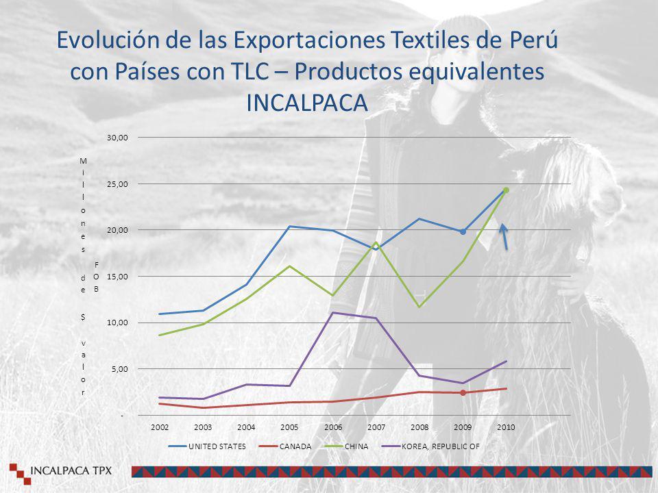 Evolución de las Exportaciones Textiles de Perú con Países con TLC – Productos equivalentes INCALPACA