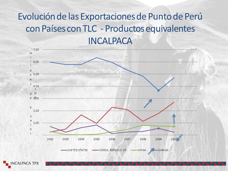 Evolución de las Exportaciones de Punto de Perú con Países con TLC - Productos equivalentes INCALPACA