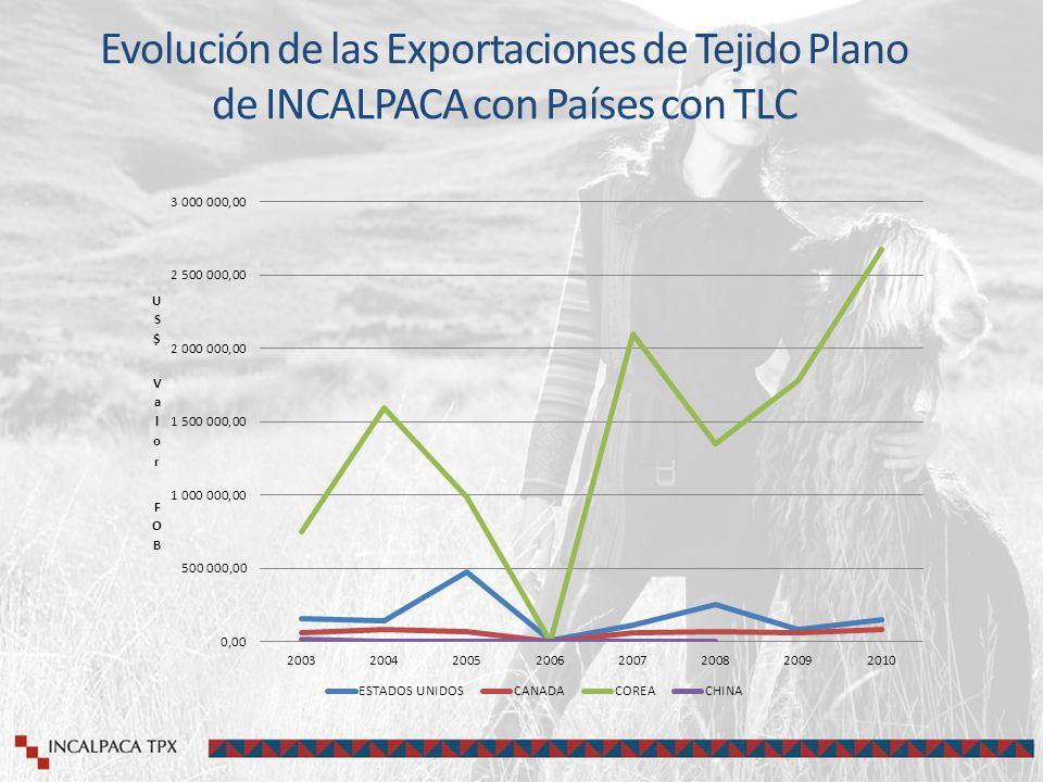 Evolución de las Exportaciones de Tejido Plano de INCALPACA con Países con TLC