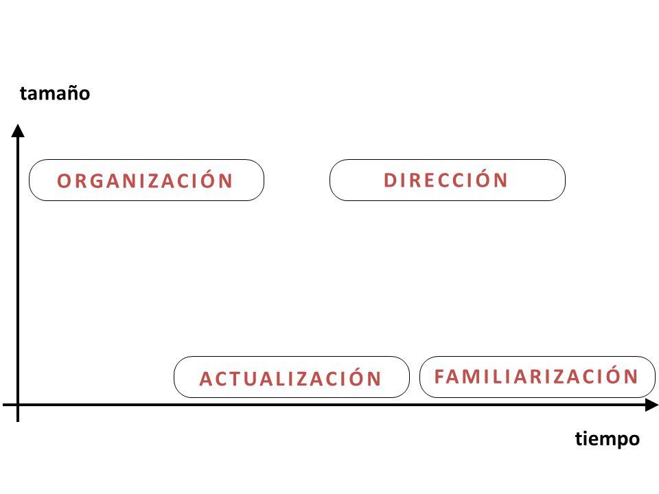 tamaño tiempo ACTUALIZACIÓN ORGANIZACIÓN DIRECCIÓN FAMILIARIZACIÓN