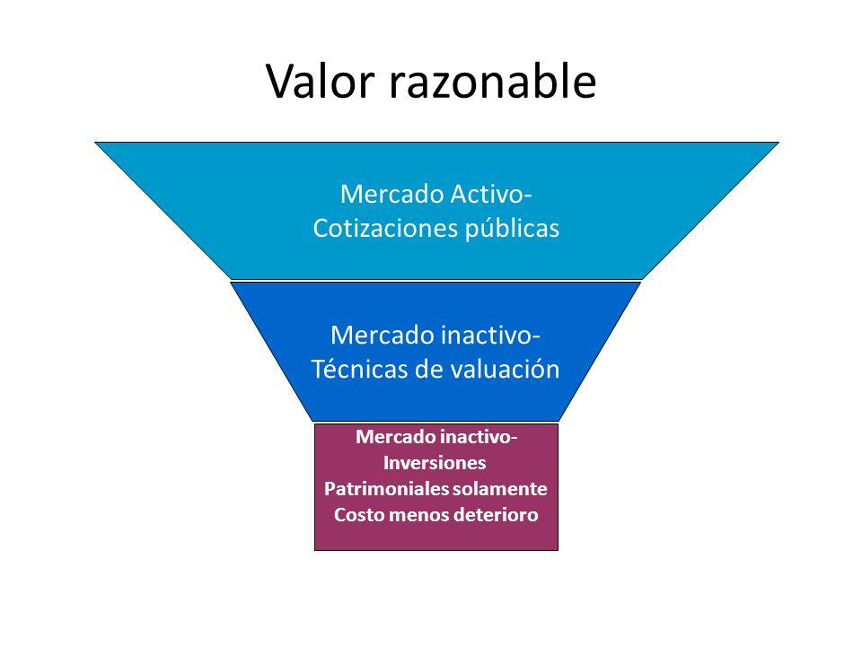 Valor razonable Mercado Activo- Cotizaciones públicas Mercado inactivo- Técnicas de valuación Mercado inactivo- Inversiones Patrimoniales solamente Co