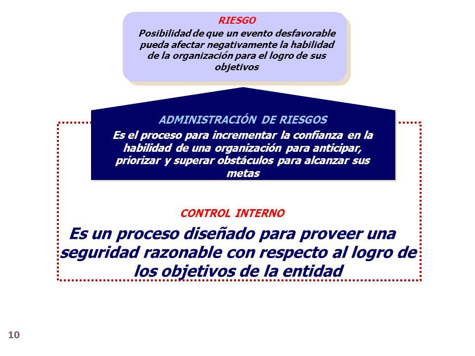 RIESGO Posibilidad de que un evento desfavorable pueda afectar negativamente la habilidad de la organización para el logro de sus objetivos ADMINISTRA