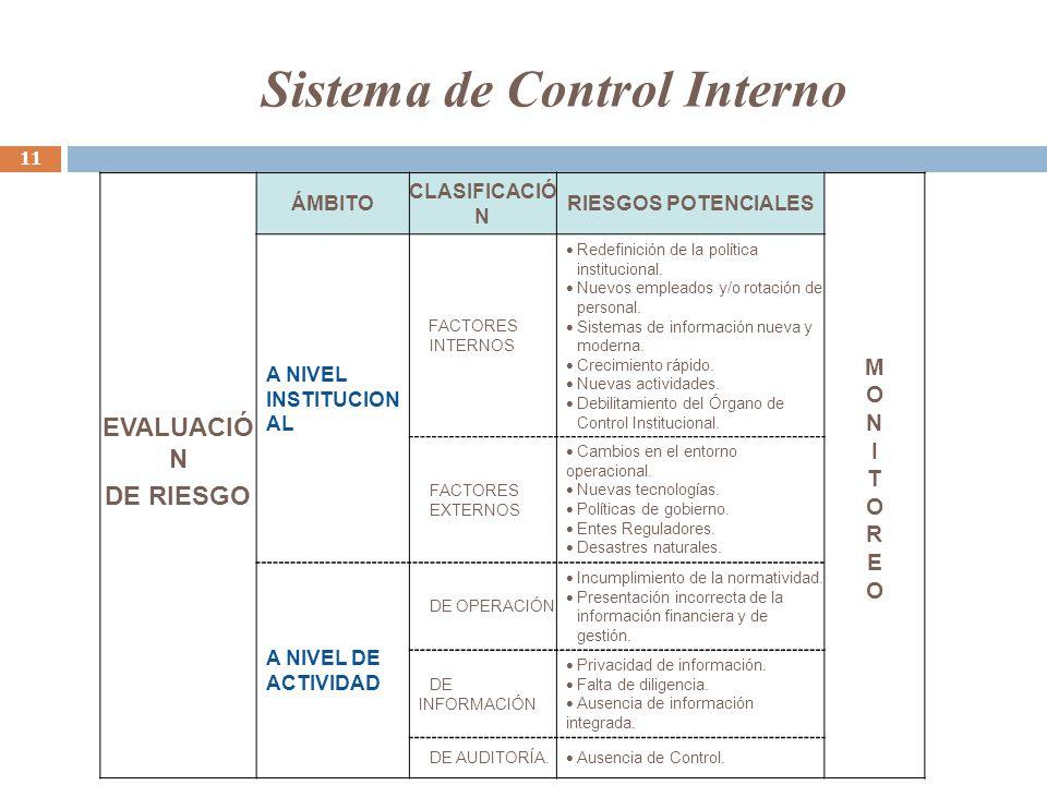EVALUACIÓ N DE RIESGO ÁMBITO CLASIFICACIÓ N RIESGOS POTENCIALES MONITOREOMONITOREO A NIVEL INSTITUCION AL FACTORES INTERNOS Redefinición de la política institucional.