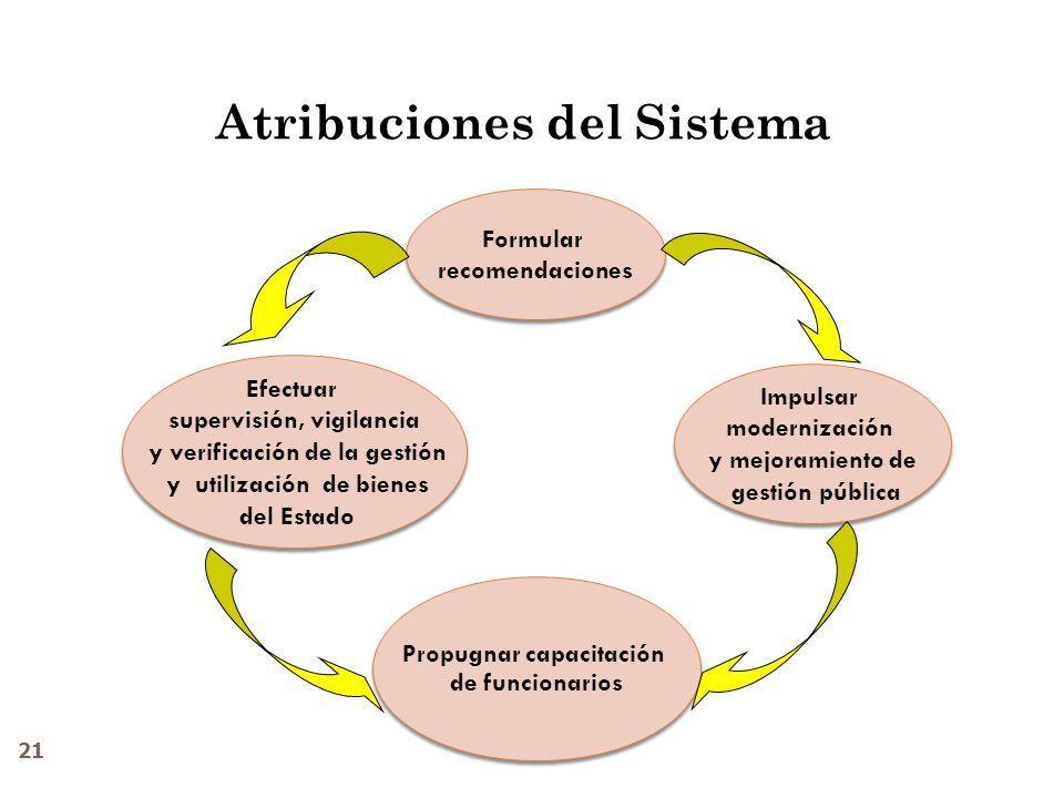 Atribuciones del Sistema Efectuar supervisión, vigilancia y verificación de la gestión y utilización de bienes del Estado Efectuar supervisión, vigila