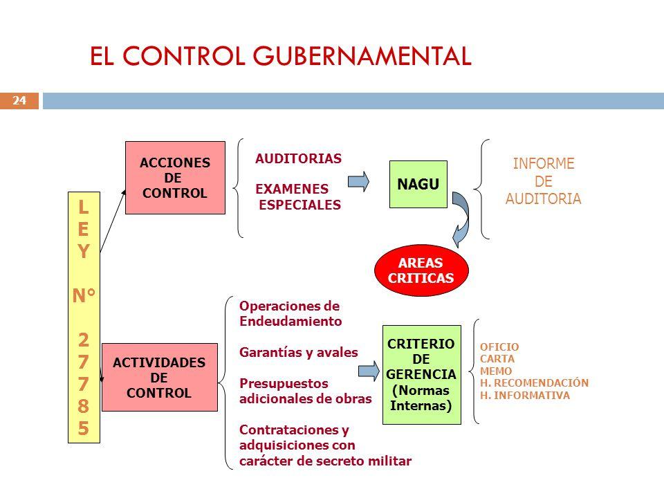 EL CONTROL GUBERNAMENTAL 24 ACCIONES DE CONTROL ACTIVIDADES DE CONTROL AUDITORIAS EXAMENES ESPECIALES Operaciones de Endeudamiento Garantías y avales Presupuestos adicionales de obras Contrataciones y adquisiciones con carácter de secreto militar NAGU INFORME DE AUDITORIA CRITERIO DE GERENCIA (Normas Internas) OFICIO CARTA MEMO H.