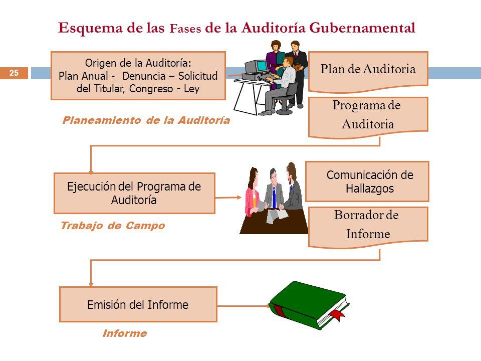25 Planeamiento de la Auditoría Esquema de las Fases de la Auditoría Gubernamental Origen de la Auditoría: Plan Anual - Denuncia – Solicitud del Titul